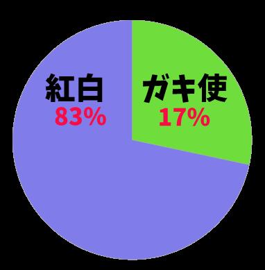 紅白とガキ使割合グラフ