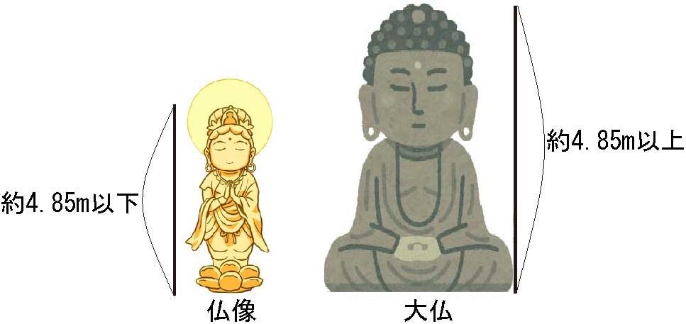 大仏と仏像の比較